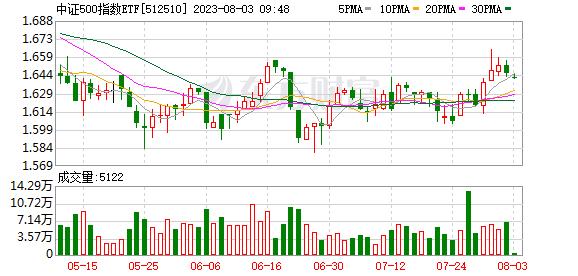 ETF500(512510)融资融券信息(07-17)