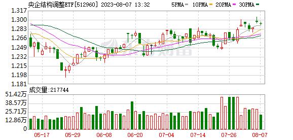 央调ETF(512960)融资融券信息(07-17)