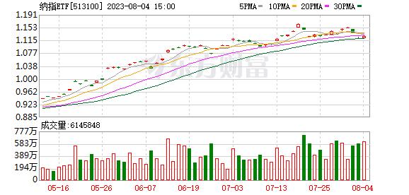纳指ETF(513100)融资融券信息(07-17)