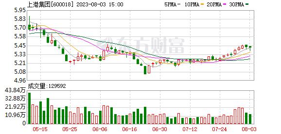 上港集团(600018)K线图,股价走势