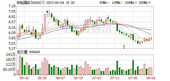 华电国际(600027)K线图,股价走势