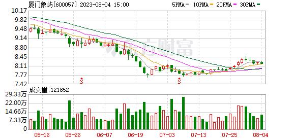 象屿股份(600057)K线图,股价走势