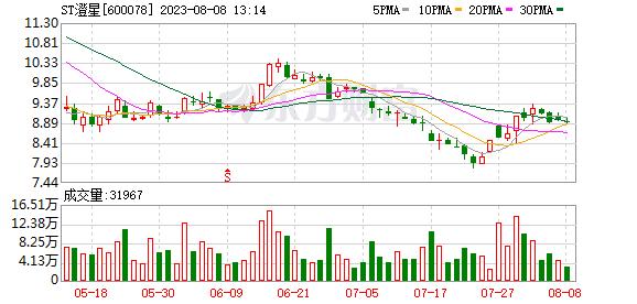 K图 600078_1