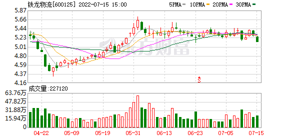铁龙物流(600125)K线图,股价走势