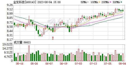金发科技(600143)K线图,股价走势