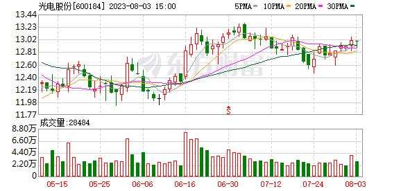 光电股份年报大变脸 董事投弃权票表担忧