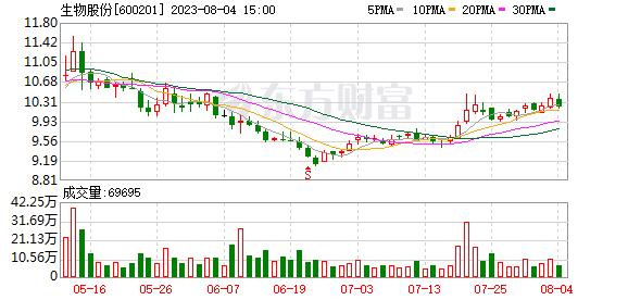 金宇集团(600201)K线图,股价走势