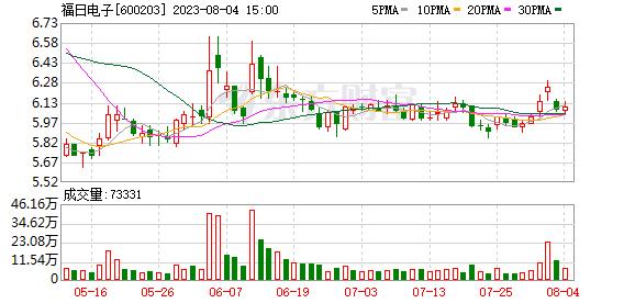 600203东方财富网 福日电子(600203)龙虎榜数据(03-28)