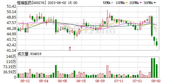 恒瑞医药(600276)K线图,股价走势