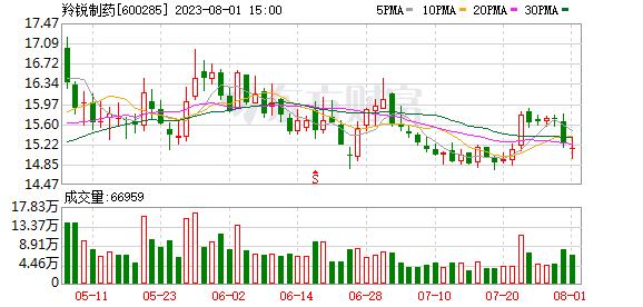 羚锐制药(600285)K线图,股价走势