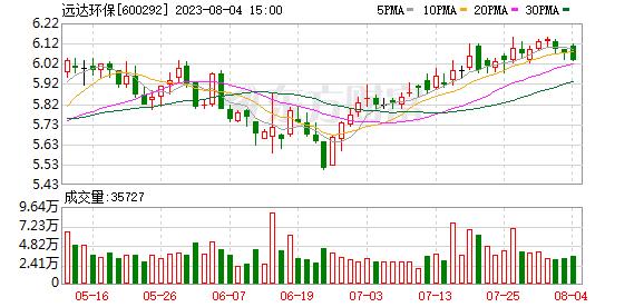 中电远达(600292)K线图,股价走势