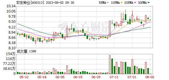 农发种业(600313)K线图,股价走势