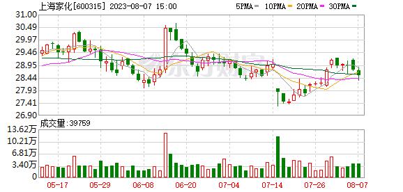 上海家化(600315)K线图,股价走势
