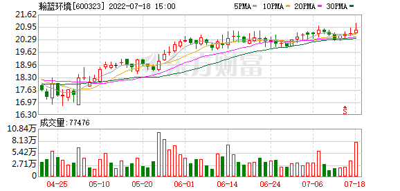 K图 sh600323