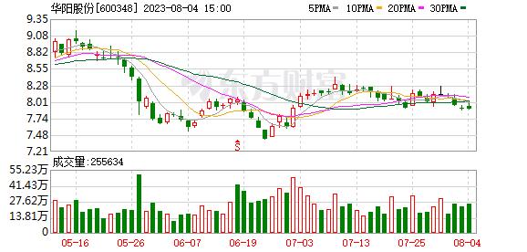 阳泉煤业(600348)融资融券信息(03