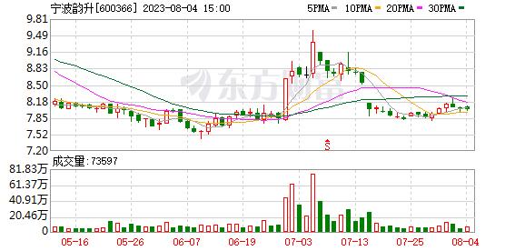 宁波韵升(600366)K线图,股价走势