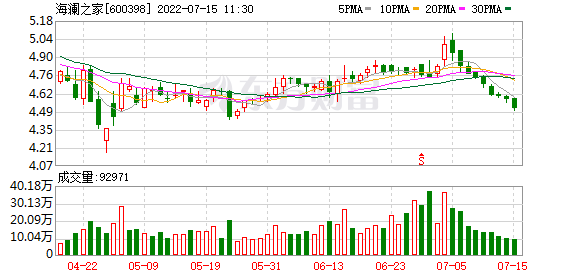 海澜之家(600398)K线图,股价走势