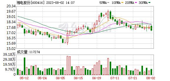 湘电股份募资17亿 优化产品结构