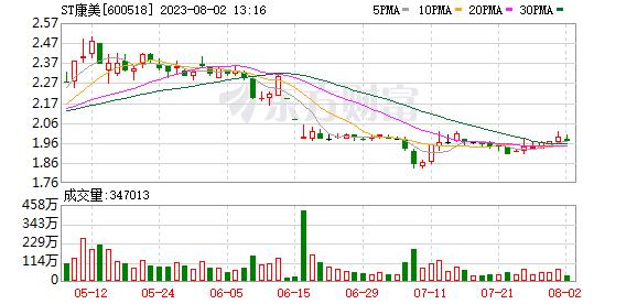 康美药业(600518)K线图,股价走势