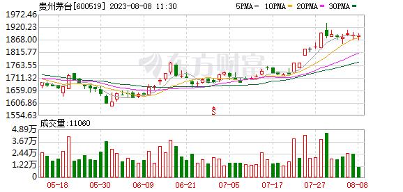 贵州茅台(600519)K线图,股价走势