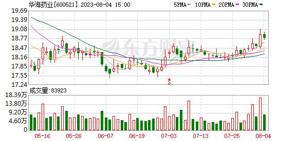 华海药业(600521)K线图