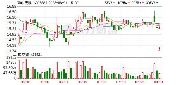 K图 600522_1
