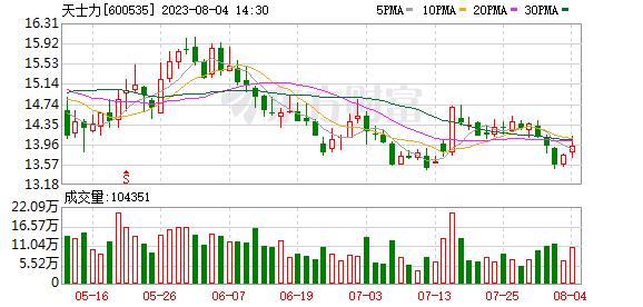600535 天士力(600535)融资融券信息(08-23)