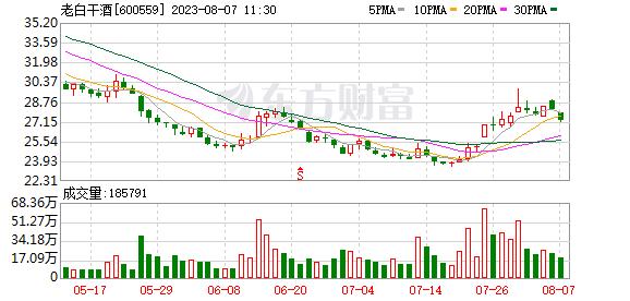 K图 sh600559