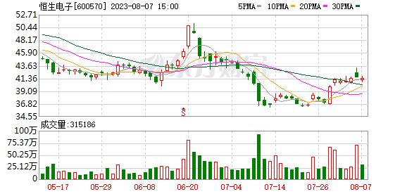 K图 600570_1