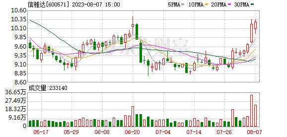 信雅达(600571)K线图,股价走势