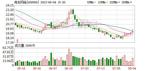 K图 600588_1