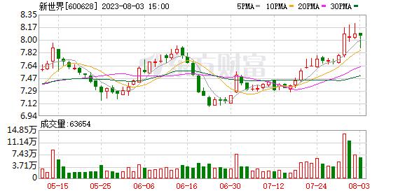 新世界(600628)K线图,股价走势