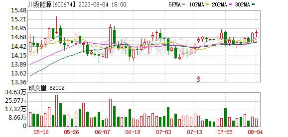 川投能源(600674)K线图,股价走势