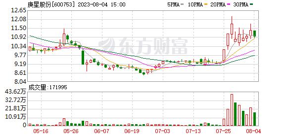 K图 600753_1