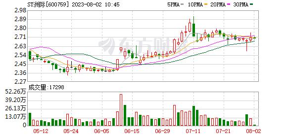 洲际油气(600759)K线图,股价走势