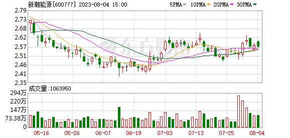 新潮能源(600777)融資融券信息(06-14)