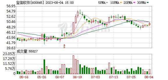 K图 sh600845