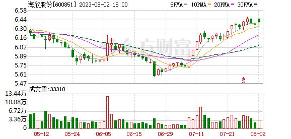 K图 sh600851