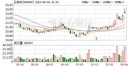 K图 sh600859