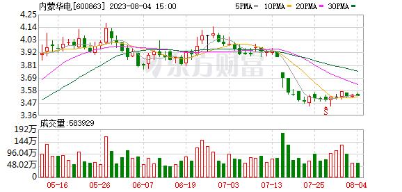 K图 sh600863