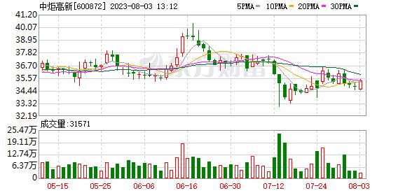 K图 sh600872