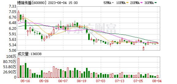 K图 sh600880