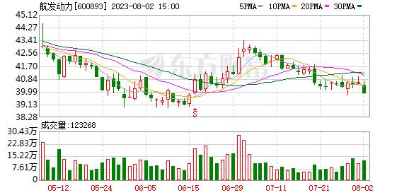 中航动力(600893)K线图,股价走势