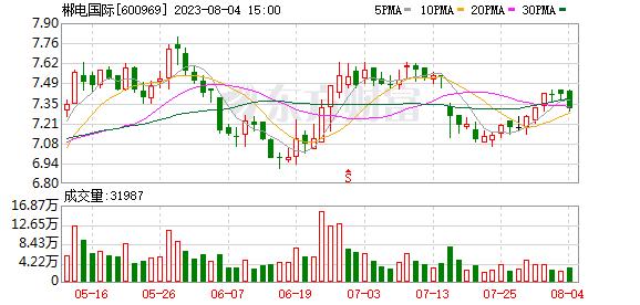 郴电国际(600969)K线图,股价走势