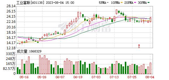 工业富联(601138)融资融券信息(0
