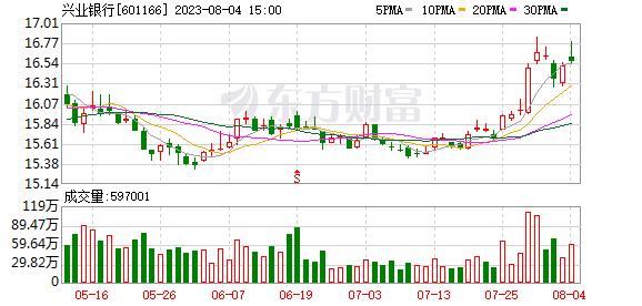 兴业银行(601166)K线图,股价走势