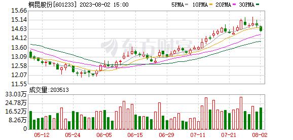 桐昆股份(601233)K线图,股价走势