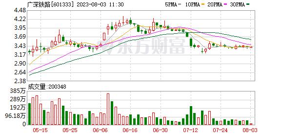 广深铁路(601333)K线图,股价走势