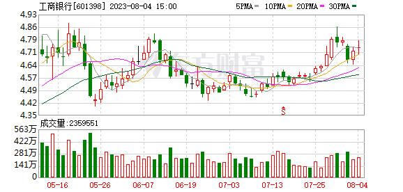 工商银行(601398)K线图,股价走势