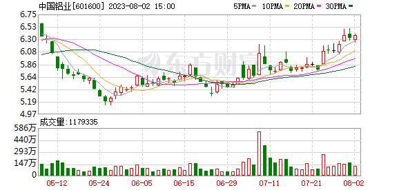 中国铝业(601600)K线图,股价走势